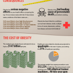 infographic-skinny-on-obesity-in-america-2010